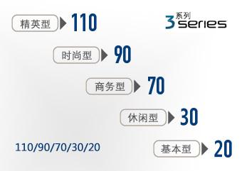 3系列普通助听器