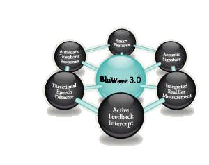 蓝光BluWave3.0操作系统