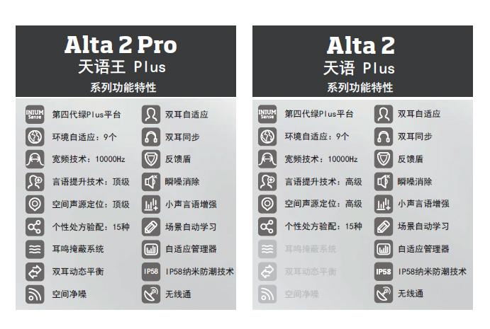 >奥迪康天语PlusVS天语王Plus产品对比