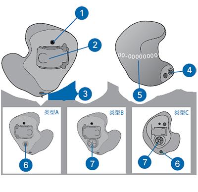 耳内式助听器 CE