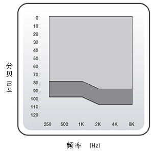 深耳道式助听器 CIC