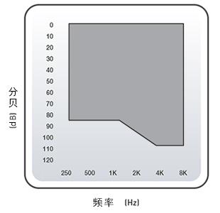全隐蔽式助听器 IIC
